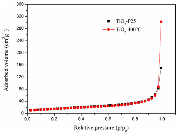 Nitrogen adsorption isotherms of the TiO2-P25 powder before and after calcination at 400 °C (TiO2-400 °C).