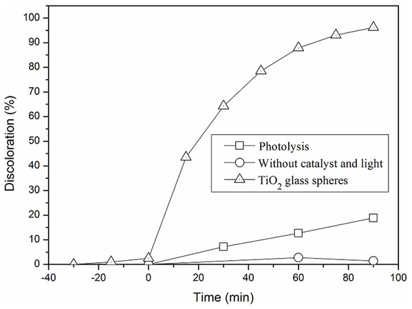 Methylene blue (MB) adsorption in the CPC reactor (without catalyst and light) and its degradation (measured as discoloration %) by photolysis and photocatalytic using glass spheres coated by TiO2-400 °C.