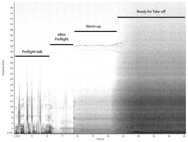 A spectrogram of the sounds produced by the eBee UAS during launch.