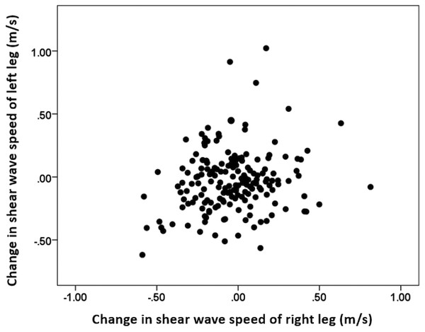 Comparison between change of the shear wave speed after competition of the right and left leg muscles.