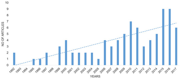 Change in the number of publications considering Wolbachia infection among Coleoptera.