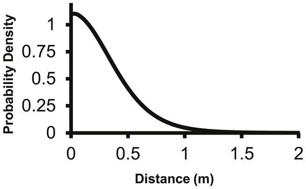 The density pdf (g(r)) of the 2Dt function.