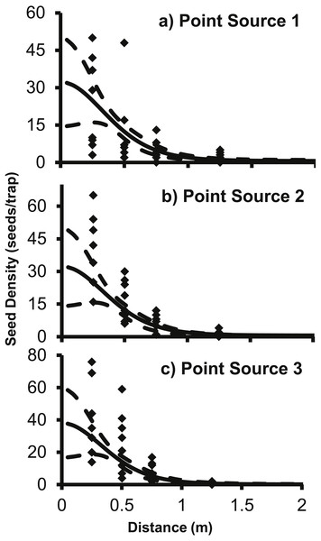 The predicted seed count per trap (solid line) ± 95% confidence intervals (dashed lines) for 2Dt function for each point source, (A) Point Source 1, (B) Point Source 2, and (C) Point Source 3.