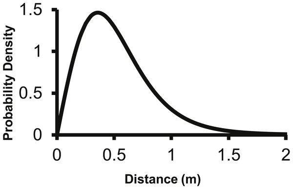 The distance pdf (f(r)) of the 2Dt function.