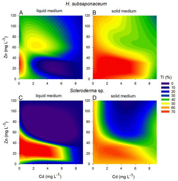 Contour plots showing different tolerance patterns of ectomycorrhizal fungi grown in solid and liquid media contaminated by Zn and Cd.