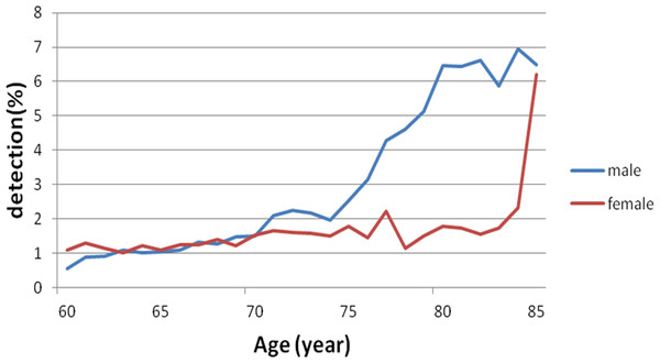 Gender-specific difference in the MC detection rate at age more than 60 years.