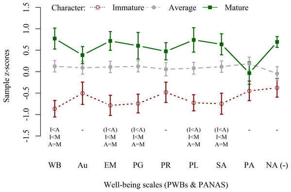Well-being profiles of participants with mature, average, and immature character.