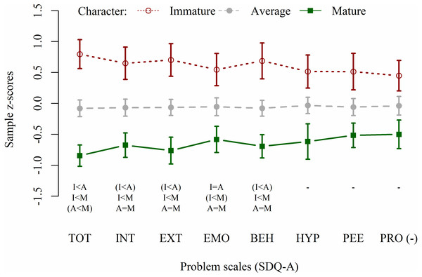 Emotional-behavioural problems profiles of participants with mature, average, and immature character.