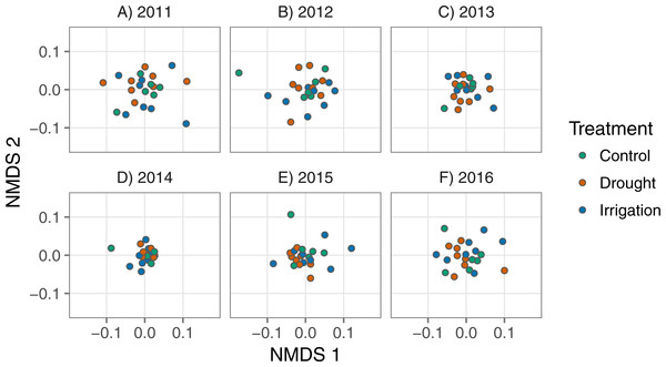 Nonmetric multidimensional scaling scores representing plant communities in each plot for each year, colored by treatment.