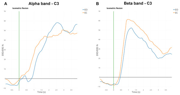 Grand average (n = 15) ERD/ERS% curves in the mu (A) and the beta (B) bands for EO (in blue) and EC (in orange) conditions for electrode C3.