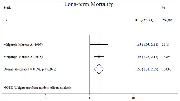 Forest plots of stratified analyses for long-time mortality.