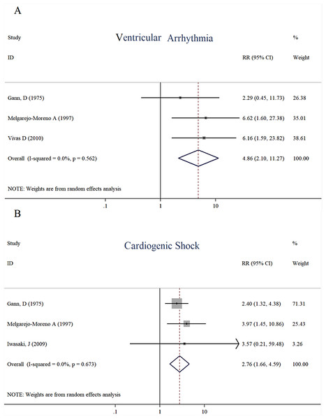 Forest plots of stratified analyses for ventricular arrhythmia (A) and cardiogenic shock (B).