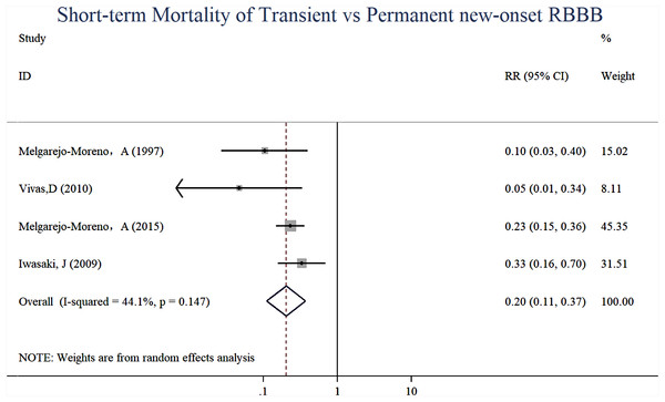 Forest plots of stratified analyses for short-time mortality (transient vs. permanent new-onset RBBB).