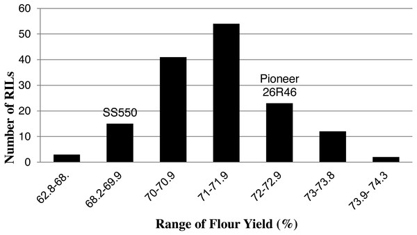 Distribution of average flour yield values for wheat recombinant inbred lines and their parents.