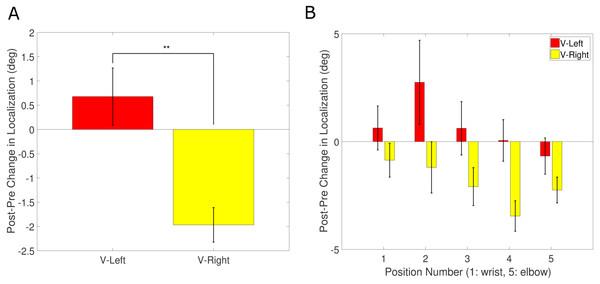 Unisensory tactile recalibration results.