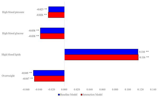 MEs of women vs. men on NCD risk factors.