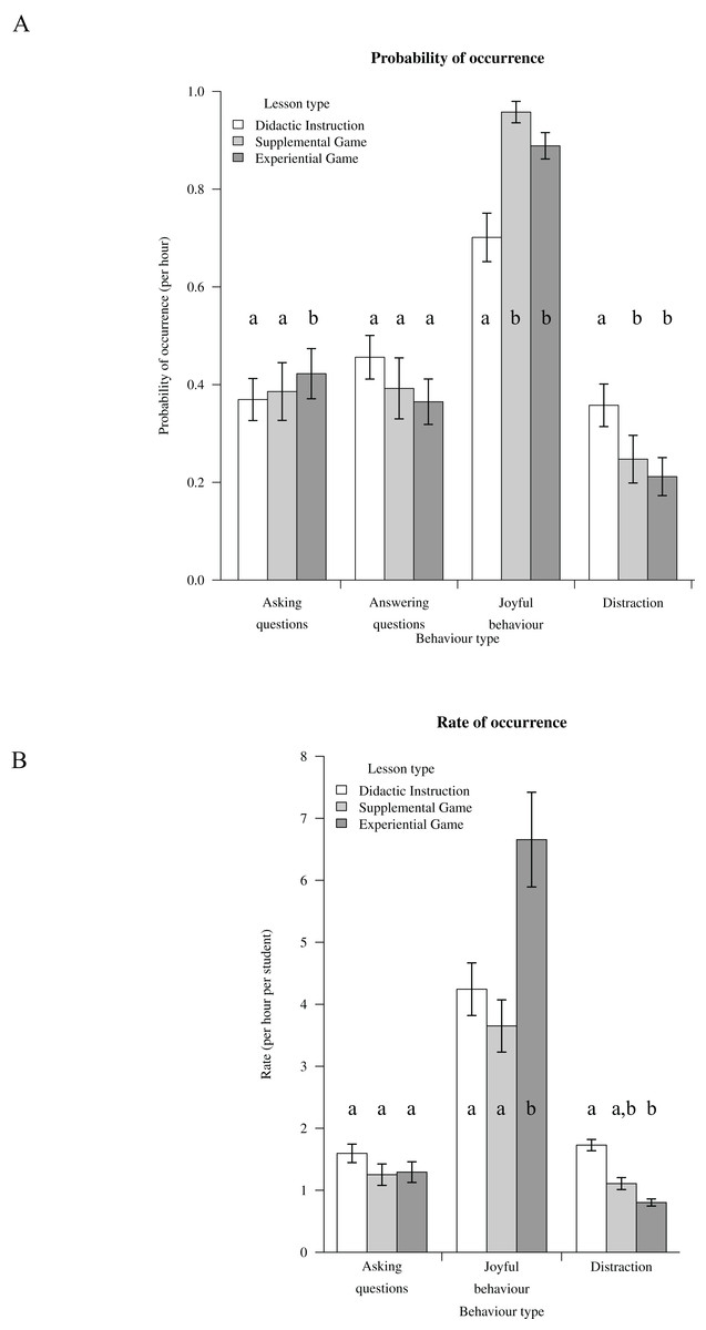 The effect of using games in teaching conservation [PeerJ]