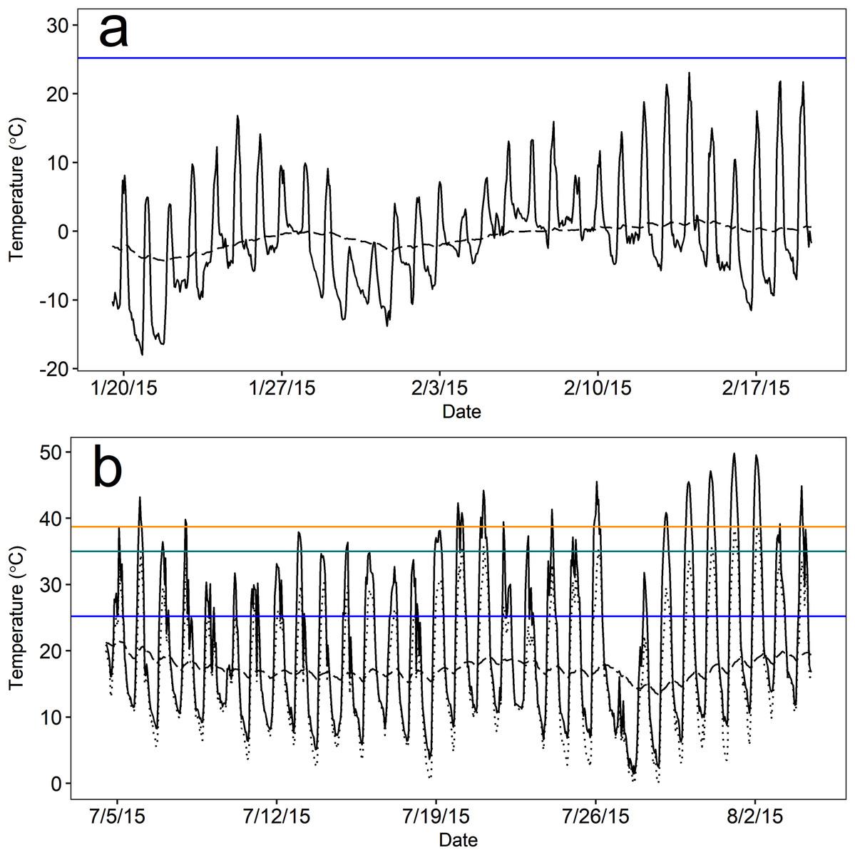 Seasonal Temperature Acclimatization In A Semi Fossorial Mammal And
