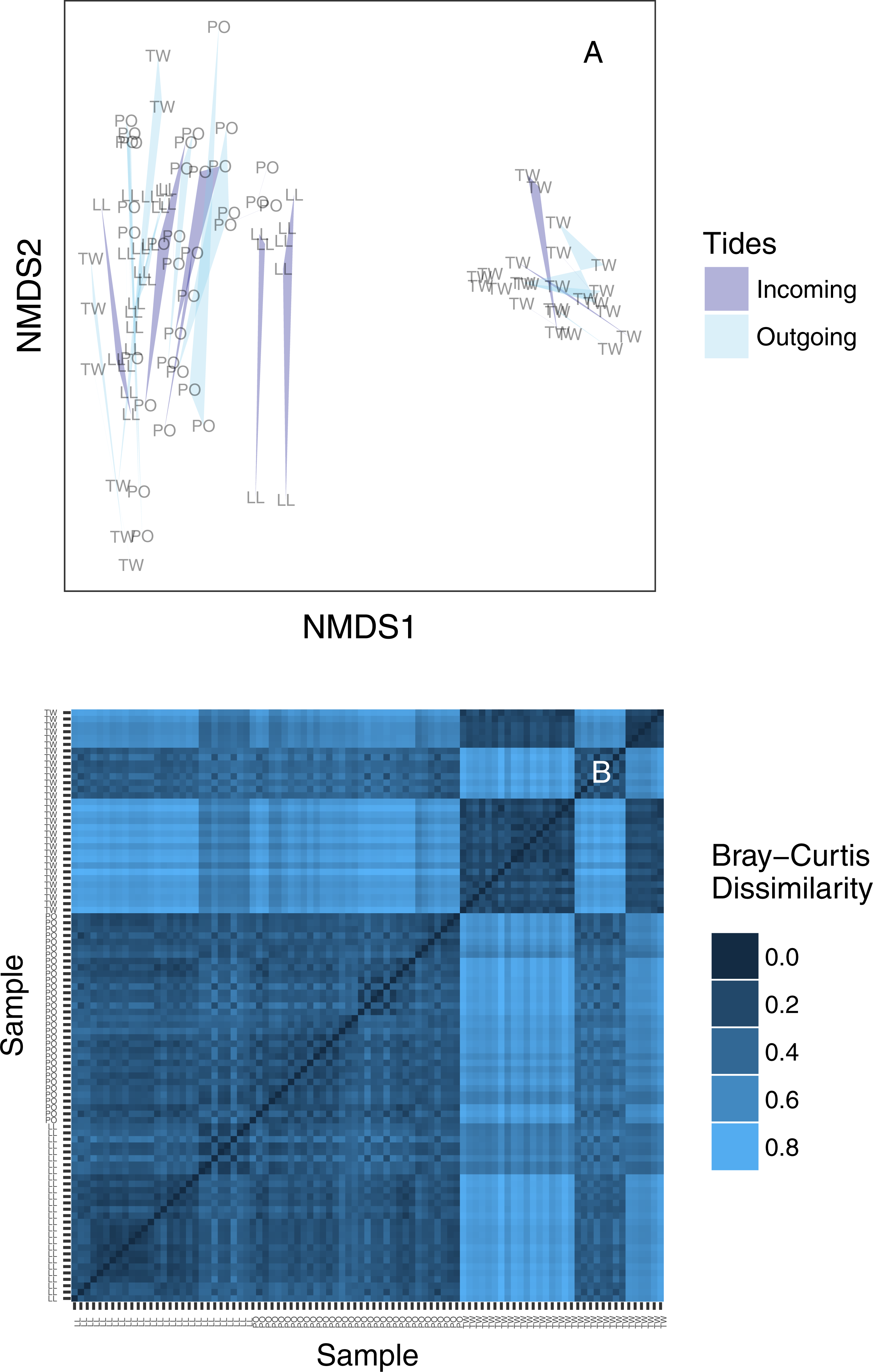 The effect of tides on nearshore environmental dna peerj download full size image nvjuhfo Choice Image