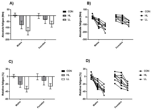 Mean ±95% CIs (A) and individual responses (B) for absolute fatigue, and mean ±95% CIs (C) and individual responses (D) for relative fatigue, between conditions and sexes.