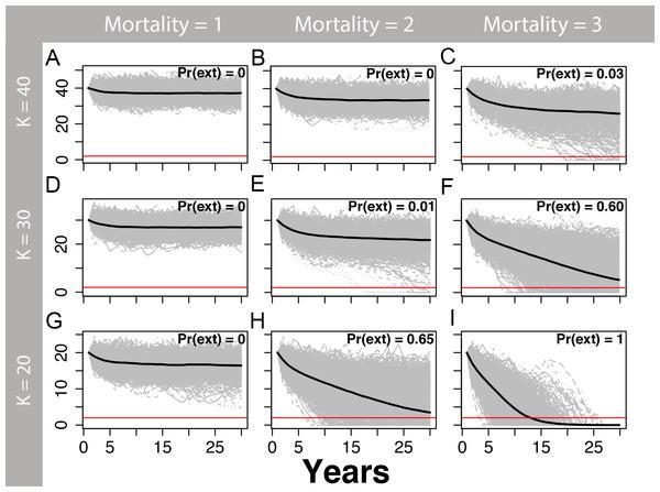 Marten population viability analysis, theta = 2.
