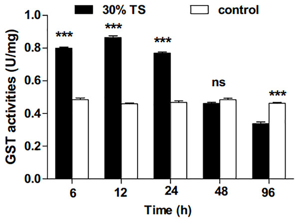 The effects of 30% (w/v) TS on GST activity in 3rd-instar larvae of Ectropis obliqua at different times.