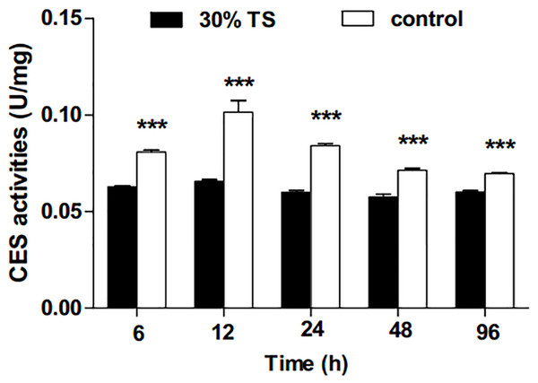 The effects of 30% (w/v) TS on CES activity in 3rd-instar larvae of Ectropis obliqua at different times.