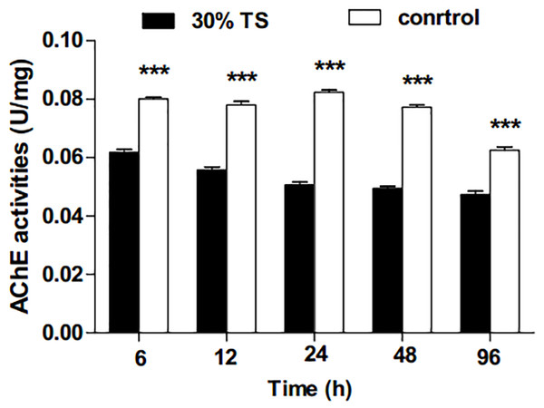 The effects of 30% (w/v) TS on AChE activity in 3rd-instar larvae of Ectropis obliqua at different times.