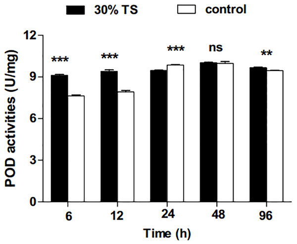 The effects of 30% (w/v) TS on POD activity in 3rd-instar larvae of Ectropis obliqua at different times.