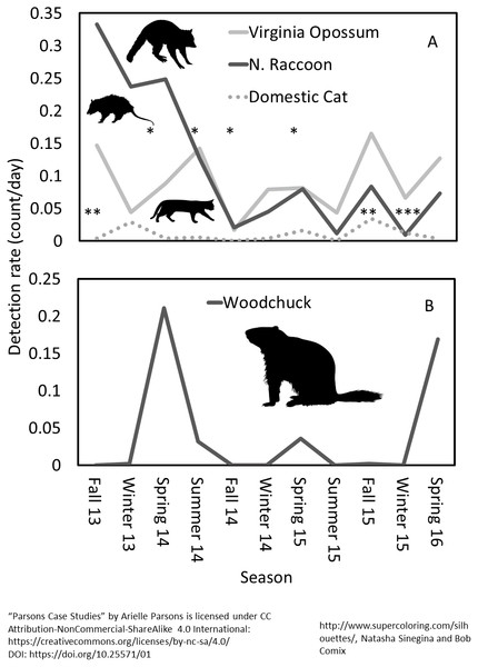 Seasonal patterns of detection rate for (A) northern raccoon, Virginia opossum and domestic cat and (B) woodchuck at Prairie Ridge Ecostation, Raleigh, NC, USA.