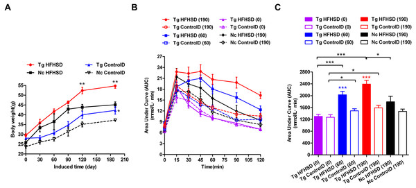 Body weights and IPGTT data indicating insulin resistance of triple-transgenic mice.