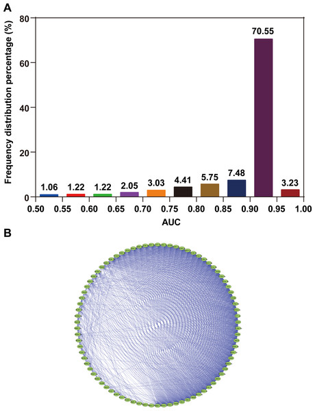 AUC distribution and collinearity of miRNA expression.
