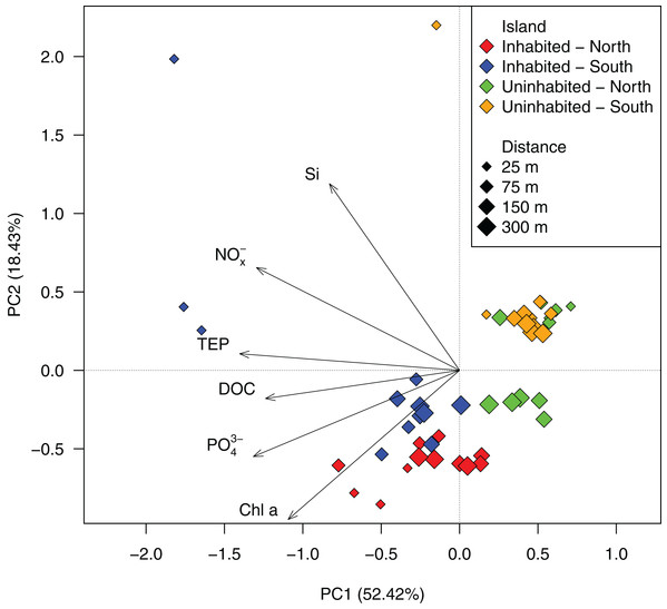 PCA ordination of the measured water quality parameters at the inhabited and uninhabited island.