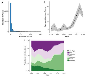 Tweet success? Scientific communication correlates with increased citations in Ecology and Conservation [PeerJ]