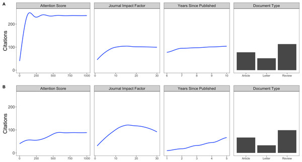 Response plots.