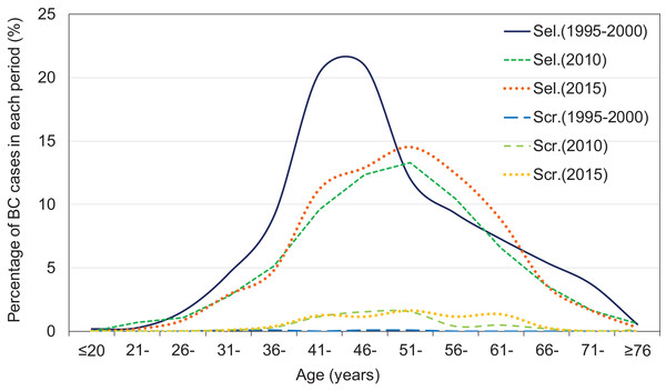 Frequency distribution at diagnosis, by detection mode in 1995–2000, 2010, and 2015.