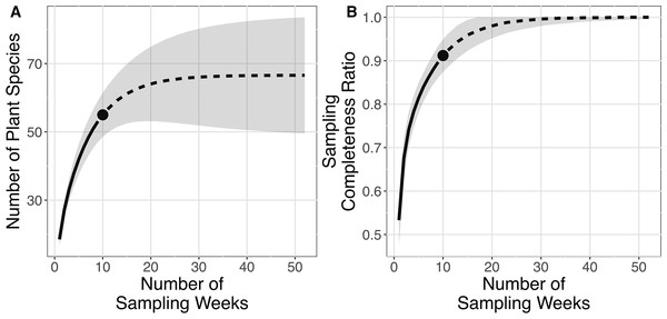 Rarefaction and extrapolation sampling curves for this study (from 31st of December 2015 to 4th of March 2016) showing estimated species richness using Chao2 sampling curves are extrapolated to one year (52 weeks) with 95% confidence interval, number of replications = 100 and sampling completeness ratio = 0.912.