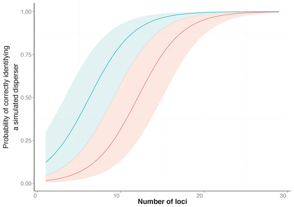 Probability of correctly identifying a simulated disperser by the number of loci used.
