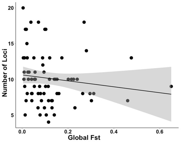Data extracted during a literature review showing the relationship between the number of loci used and FST value.