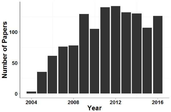 Number of papers that cited Piry et al. (2004) and contained the search term 'microsatellite' each year between 2005 and 2016.