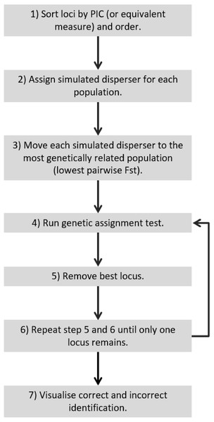 Recommended workflow indicating the steps necessary for validating genetic assignment tests.