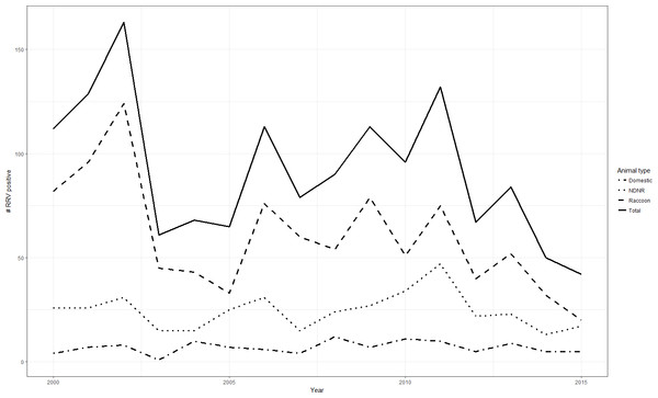 Numbers of raccoon variant rabies virus cases by animal type and year, West Virginia, 2000–2015.