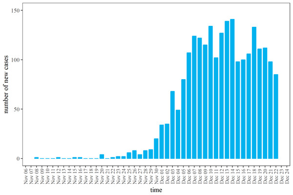Daily incidence of diphtheria cases in Rohingya refugee camp, 2017.