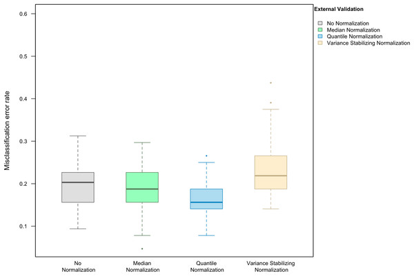 Boxplot of the misclassification error rate based on external validation when using the PAM method for building a classifier.
