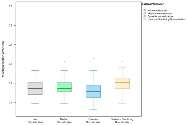 Boxplot of the misclassification error rate based on external validation when using the LASSO method for building a classifier.