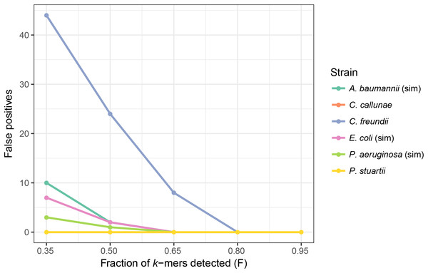 Threshold of the fraction of plasmid k-mers detected (F) affects the number of false positives in real and simulated samples.