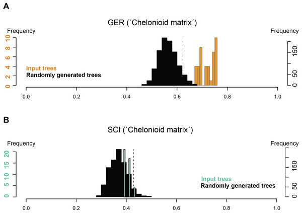 Stratigraphic congruence scores (GER and SCI) of the 'chelonioid matrix': (A) GER scores for the 'chelonioid matrix'; (B) SCI scores for the 'chelonioid matrix'