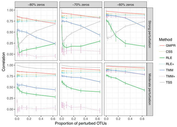 """Spearman's correlation between the estimated size factors and the simulated """"true"""" library sizes when a random set of OTUs are perturbed."""