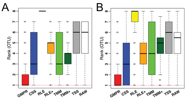 Comparison of normalization methods in reducing inter-sample variability of normalized OTU abundances based on an oral (A) and a skin (B) microbiome dataset.