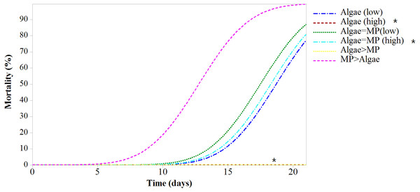Mortality of Daphnia magna expressed as a function of time after chronic exposure to MPs under high and low food conditions for 21 days.